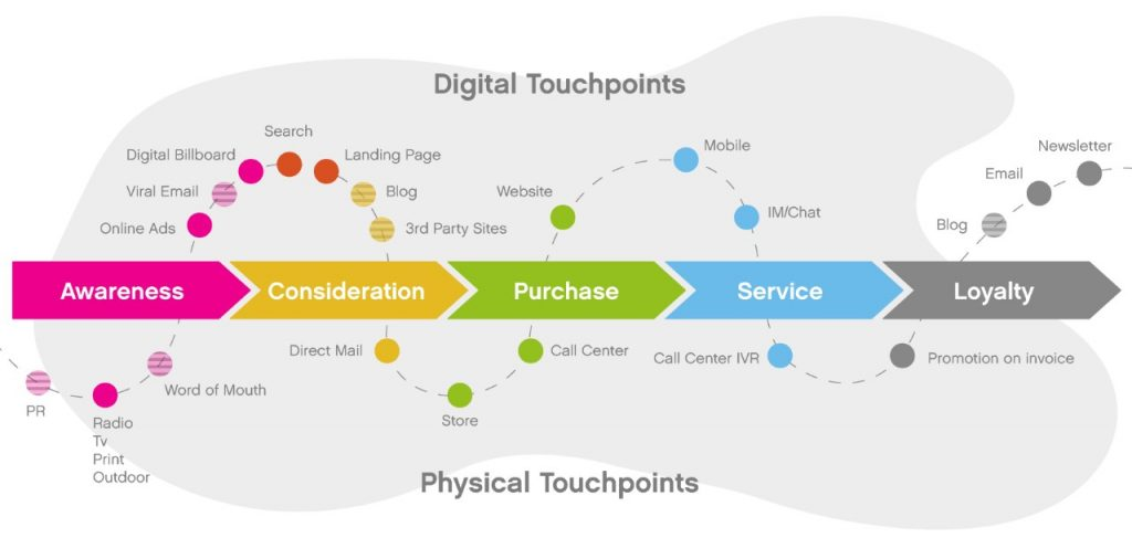 what are customer touch points