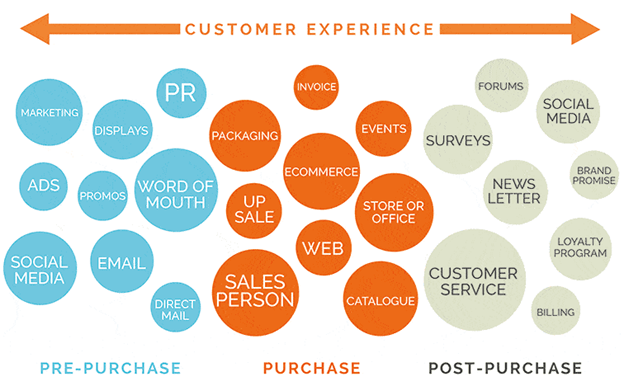 Prioritizing Customer Touch Points