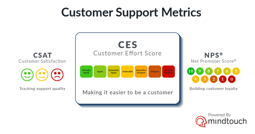 Customer support metrics