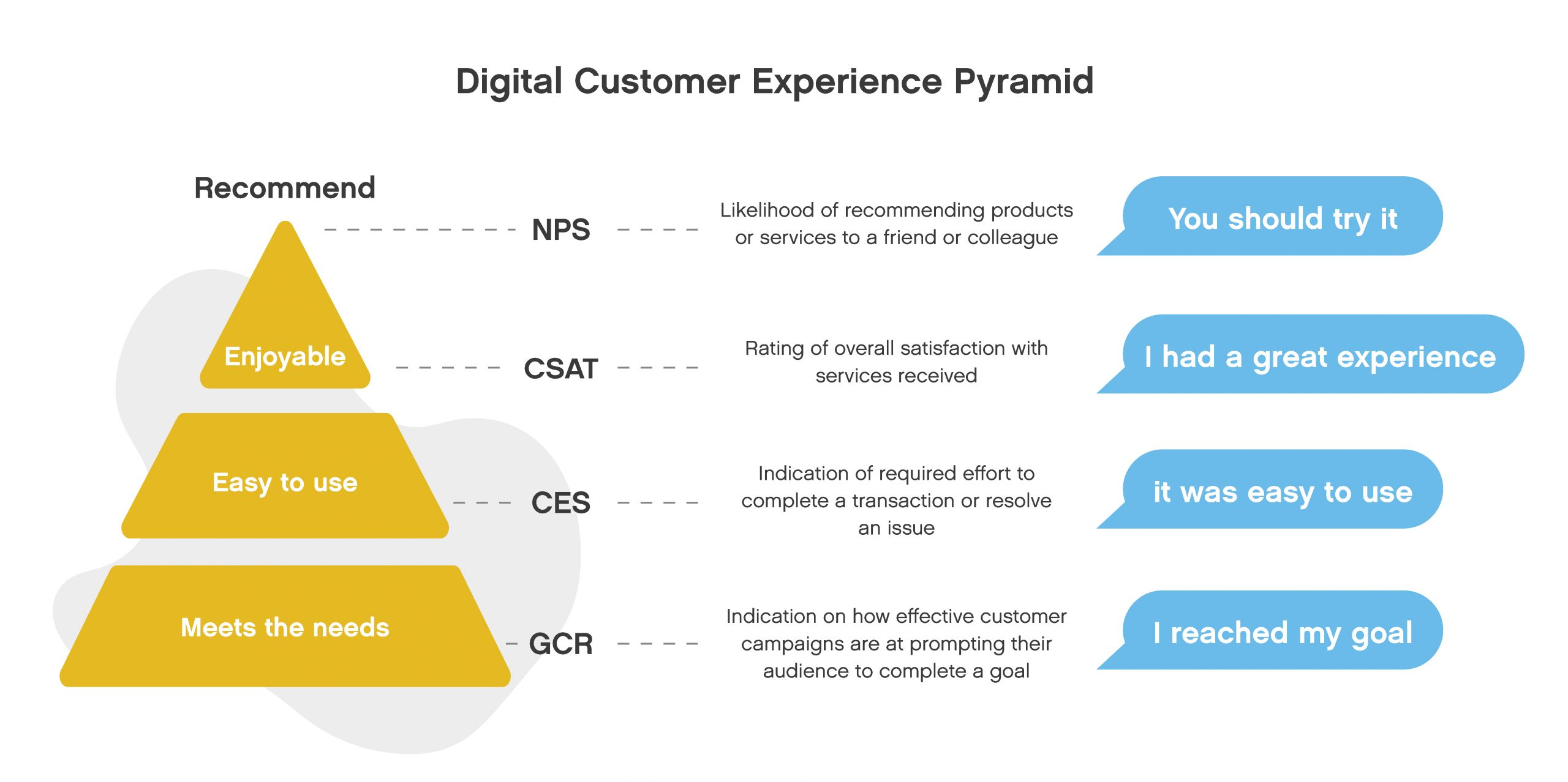 All You Need to Know About Customer Effort Score (CES) 1