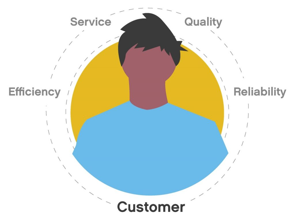 customer service and customer experience