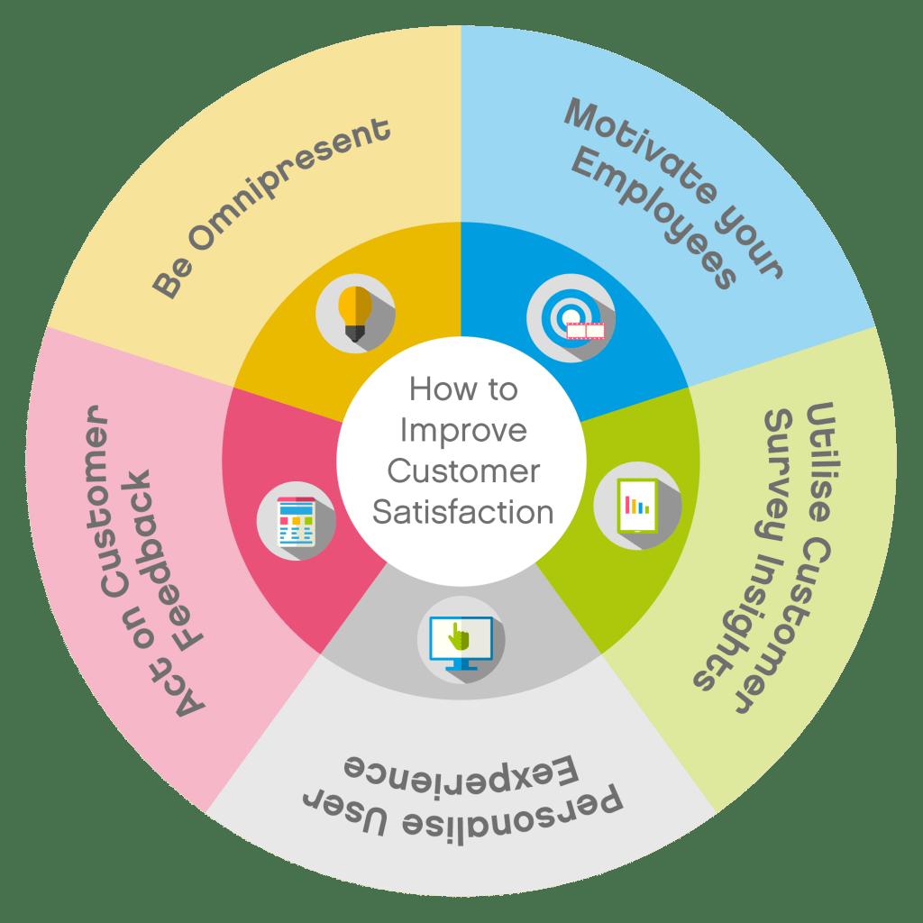 5 Super Benefits of CSAT & Top 5 Tips to Improve Customer Satisfaction 3